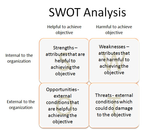 SWOT Analysis for Childcare